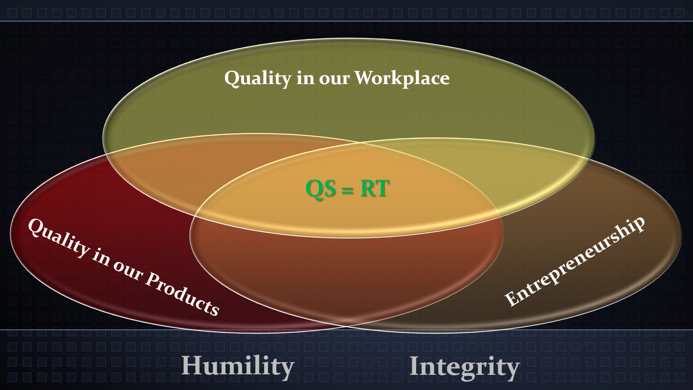 core values and vision threshold impact corevalues