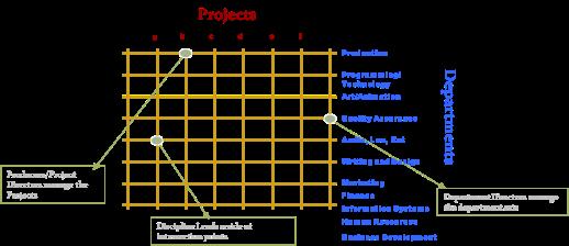 MatrixStructure